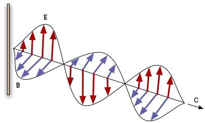 Research Notes Transverse And Longitudinal Waves