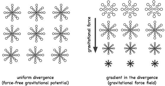 Эфирные истоки гравитации, электричества и магнетизма 11