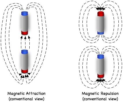 Эфирные истоки гравитации, электричества и магнетизма 4