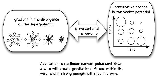 Эфирные истоки гравитации, электричества и магнетизма 14