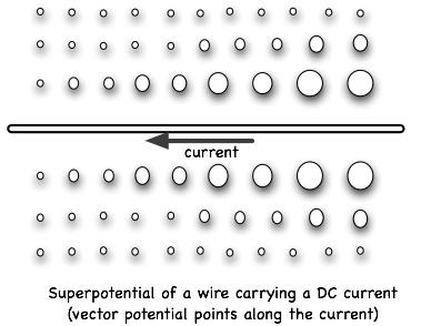 Эфирные истоки гравитации, электричества и магнетизма 15