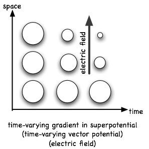 Эфирные истоки гравитации, электричества и магнетизма 9